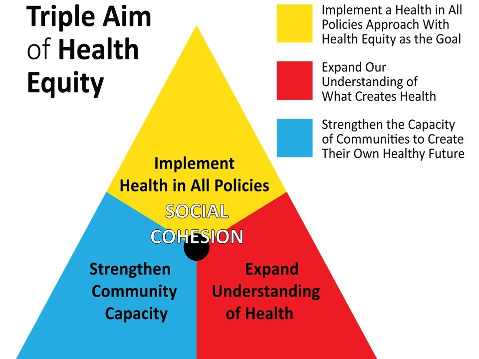 Triple Aim of Health Equity (see below for an explanation)