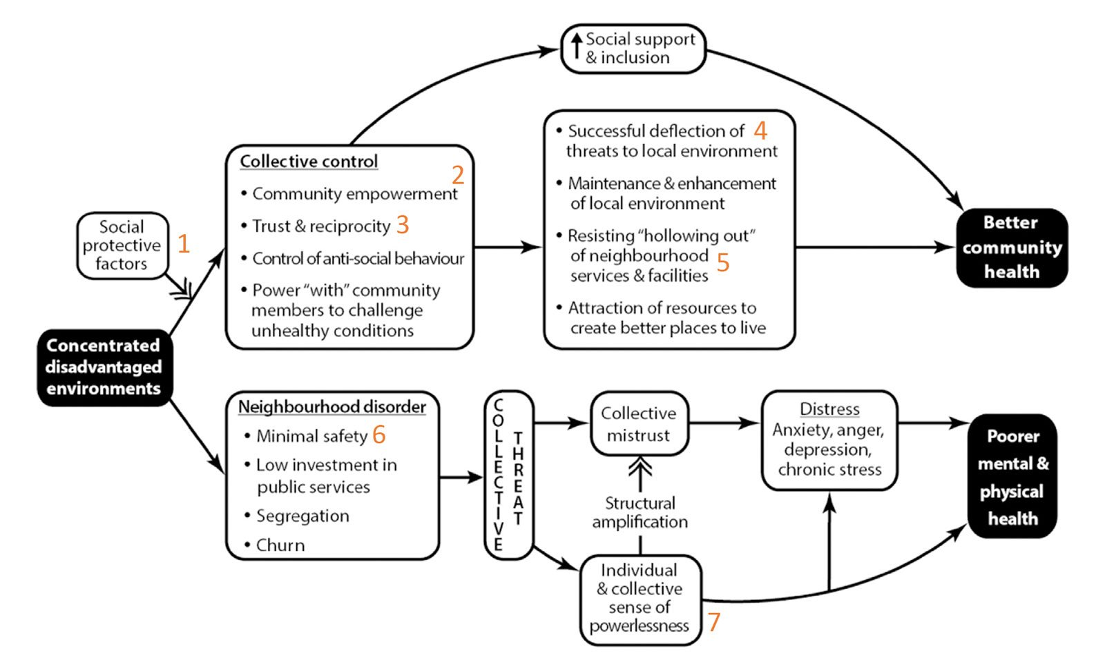 Figure-B-Synthesis-of-the-theoretical-pathways-from-low-control-to-inequalities-in-health-at-the-community-level-(Whitehead,-2016)_02