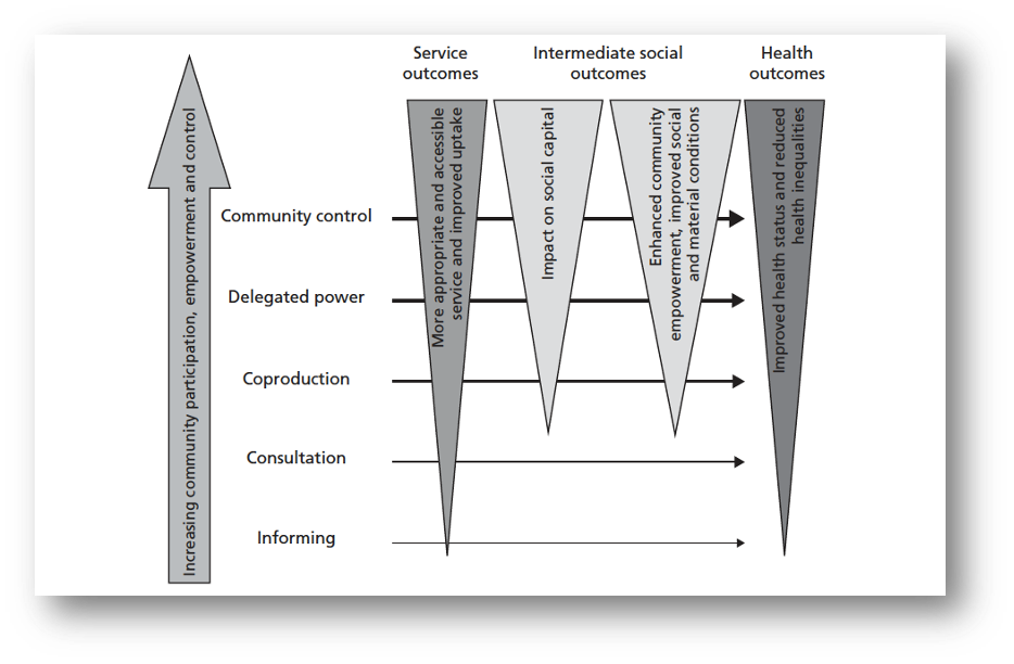 Figure A: Popay's conceptual model on pathways from community engagement to health improvement (Popay, 2006)*